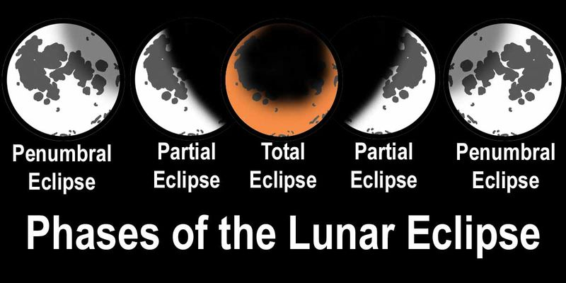 Phases_lunar_eclipse